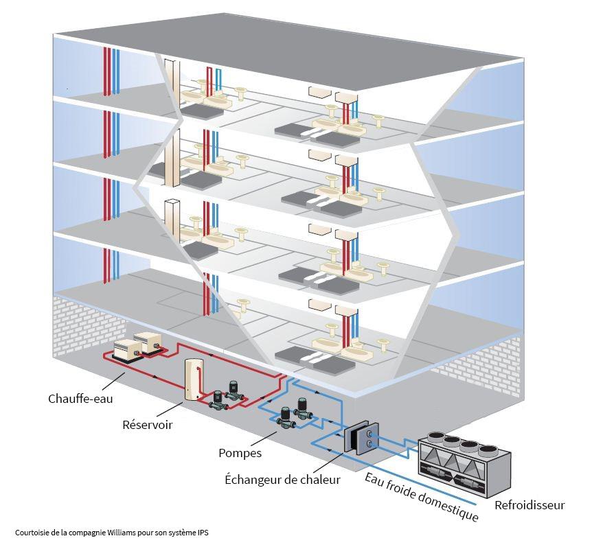 Figure 2 : Centralisation de l'eau chaude, du chauffage et de la climatisation via le réseau d'eau froide sanitaire.