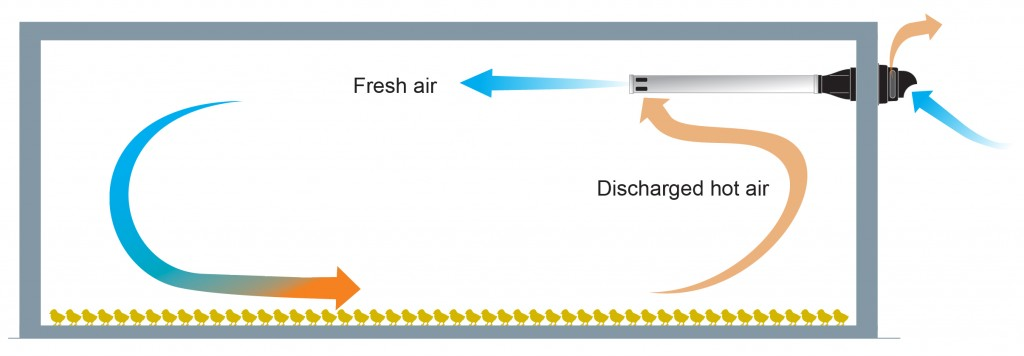 Figure 2 – Typical use of the exchanger developed