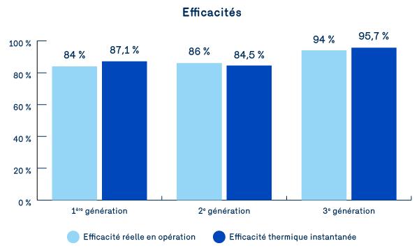 Graphique 1 : Comparaison des efficacités réelles en opération et des efficacités thermiques instantanées des trois unités de toit