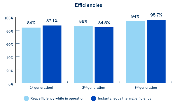 Graph 1: Comparison of actual efficiency during operation and instantaneous thermal efficiency of three roof units